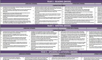 This is a Year 5 Australian Curriculum Planning Template. There are 4 pages designed for forward planning and week by week planning.