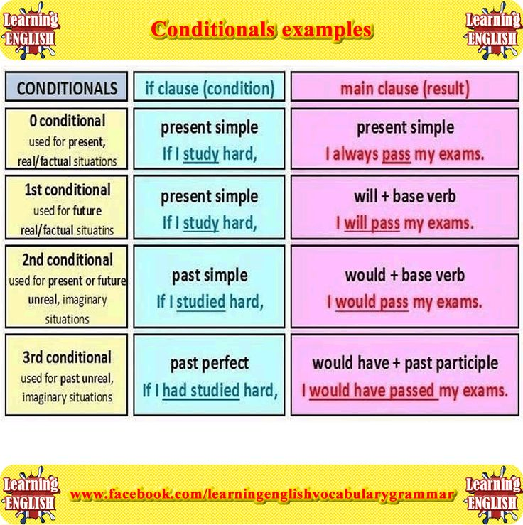 0, 1, 2, 3 conditionals sentences with rules, meanings and