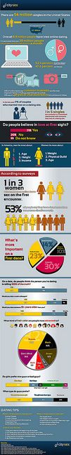 There are 54 million singles in the United States. 8.8 million had try online dating. Learn more statistics and facts about online dating as CitySex brings you our own Online Dating Statistics Infographic. Enjoy and Spread the word!