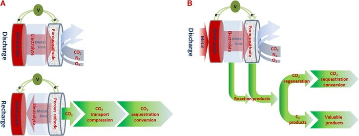 Aluminum-based electrochemical cell captures and sequesters carbon emissions and generates electricity