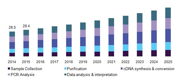 Gene Expression Analysis Market Is Anticipated To Exhibit To Grow Rapidly Owing To High Investment In Genomic Research Till 2025: Grand…