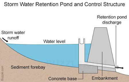 Detention Ponds Vs. Retention Ponds