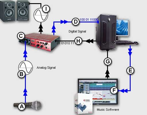 Another Helpful Diagram To Show How Analogue Converts Digital With A Sound Card Or Mixing Desk