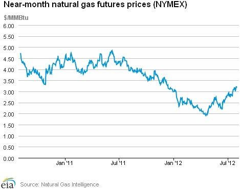 Natural Gas Weekly Update. Overview: (For the Week Ending Wednesday, August 1, 2012) Natural gas prices increased modestly for the report week (Wednesday to Wednesday) at many of the country's trading locations, with an exception at the Algonquin Citygate trading point (for delivery into Boston), which registered an increase of 39 cents per million British thermal units (MMBtu). The Henry Hub price closed at $3.20 per MMBtu, up 1 cent for the week. The natural gas futures market trended...