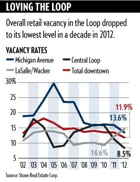 #Chicago Loop retail vacancy hits a 10 yr low #Crains #CRE -