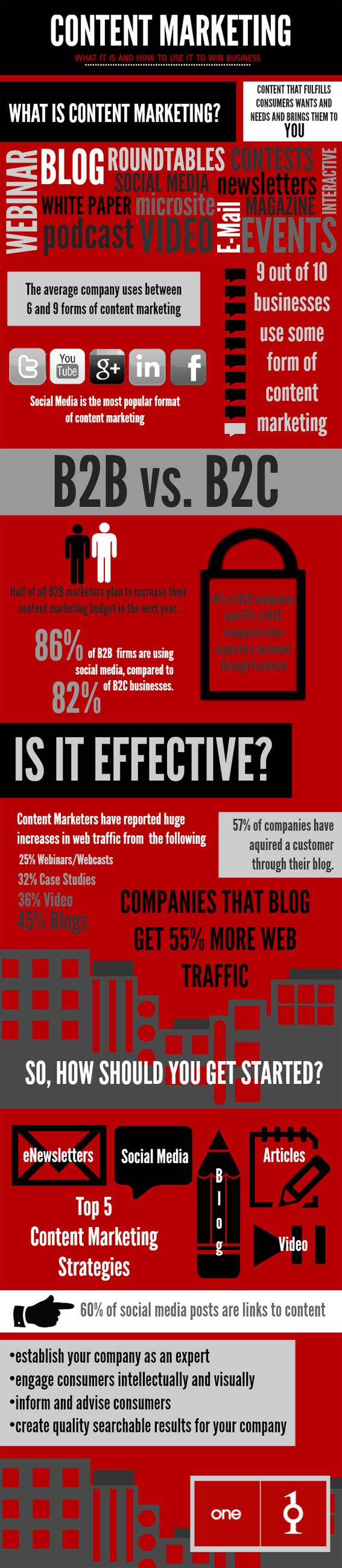 Content Marketing Analysis [INFOGRAPH]. The following infograph does a great job of providing an overview of what Content Marketing is, how it will benefit business, and where to get started.