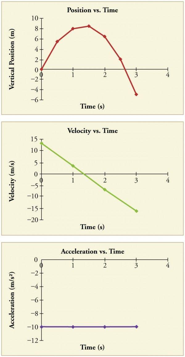 44+ Position vs time graph worksheet answer key Live