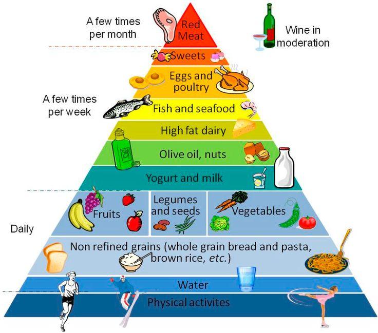 The Mediterranean Food Pyramid - Google Search