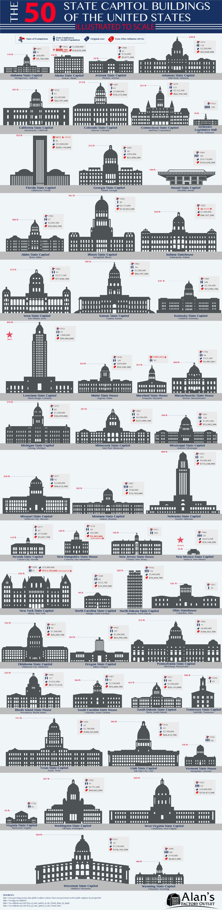The 50 State Capitol Buildings of the United States Illustrated to Scale #infographic http://bit.ly/2mvUxoF