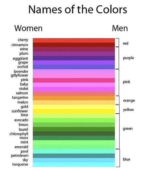 Names of the Colours .. Violet is not between pink and orange based tones but the rest is useful