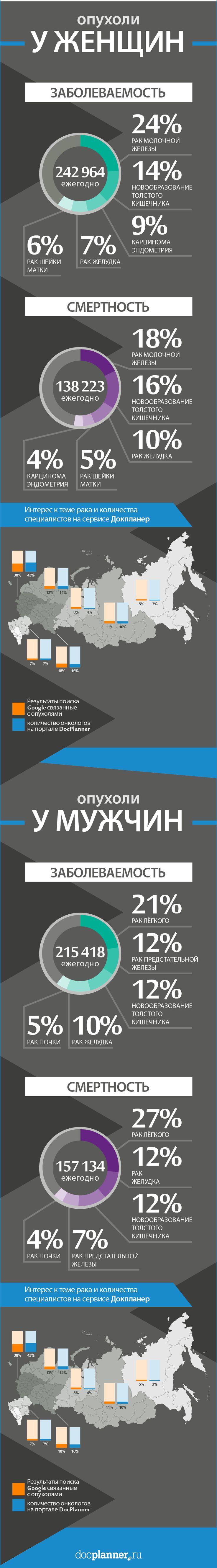 Заболеваемость раком среди женщин и мужчин, интерес к теме рака и количество онкологов на сайте: http://www.docplanner.ru/
