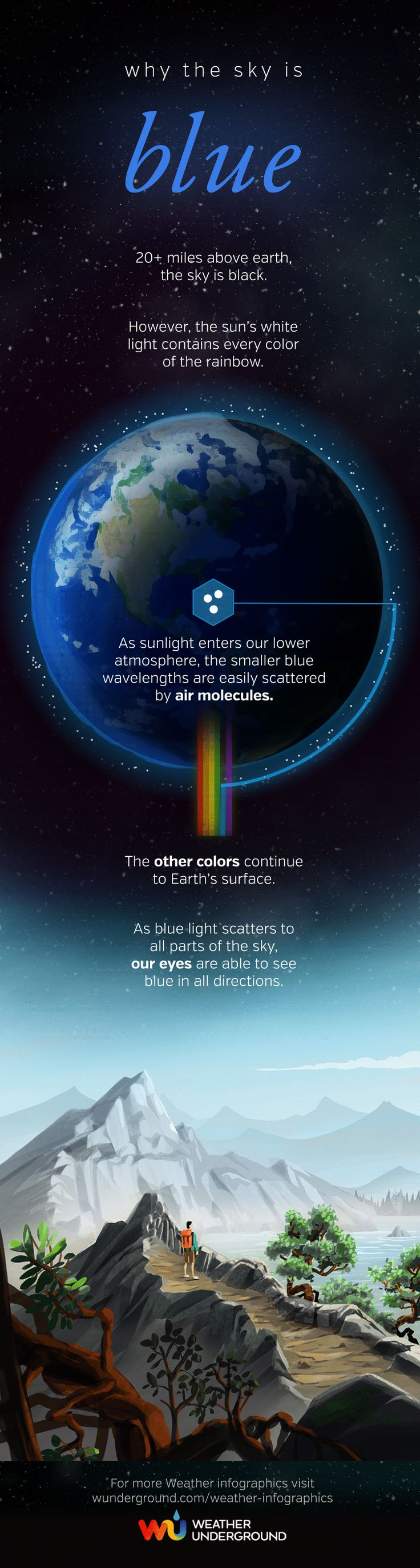 The question everyone from toddlers to Ph.D. candidates have asked: Why the sky is blue?⎜Infographic by Weather Underground⎜For more infographics, visit wunderground.com