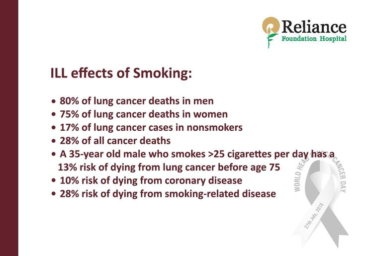 ILL Effects of Smoking:  • 80% of lung cancer deaths in men • 75% of lung cancer deaths in women • 17% of lung cancer cases in nonsmokers • 28% of all cancer deaths • A 35-year old male who smokes >25 cigarettes per day has a 13% risk of dying from lung cancer before age 75 • 10% risk of dying from coronary disease • 28% risk of dying from smoking-related disease  #WorldHeadandNeckCancerDay #RespectForLife: RFHospital.Org