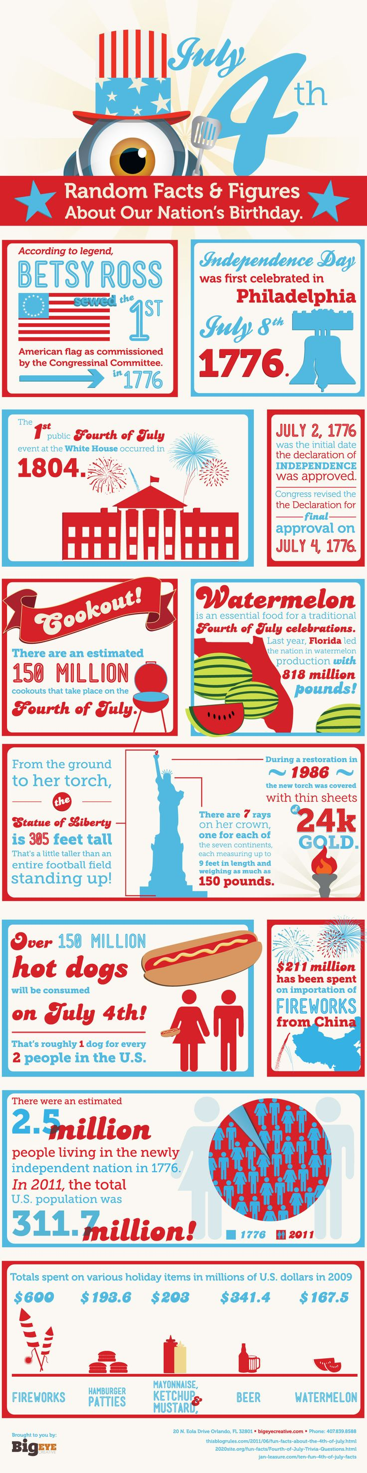 BIGEYE's 4th of July Infographic is full of fun Independence Day trivia!