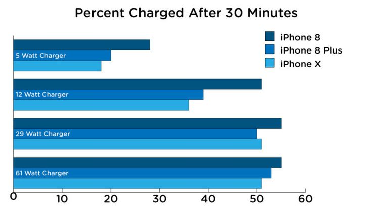 A Final Test Encourages Old iPhone Chargers to Change    Test results justify Apple. In fact, with a fast charge, you can fill up the battery of your iPhone X at 50% in half an hour.         @media(max-width: 600px) {.adace_ad_5a1ac57133c46 {display:block !importan... http://whatishesaying.com/a-final-test