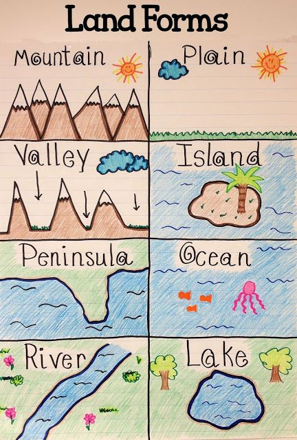 After learning about land forms students can better visualize them by coloring a chart to keep with them. (Physical Geography) -HH