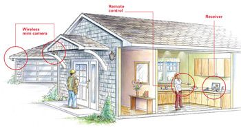 Wireless camera home security system