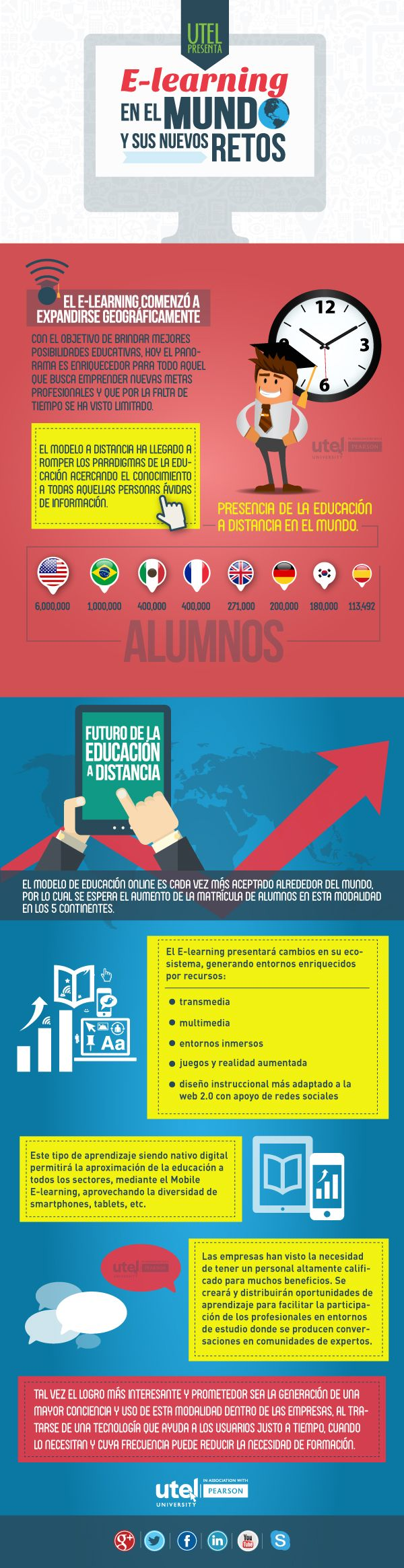 Educación a distancia. #eLearning en el mundo y sus nuevos retos