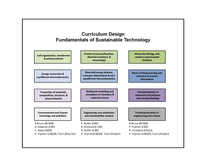 curriculum design model