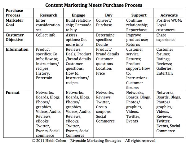 Content Marketing Meets Purchase Process >> 5 reasons to use content marketing