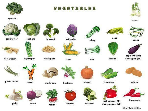 EwR.Poster #English Vocabulary - All About Vegetables