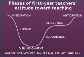 Phases of first year (and umpteenth year) teachers attitude towards teaching throughout the school year...good for mentors to discuss with 1st year teachers