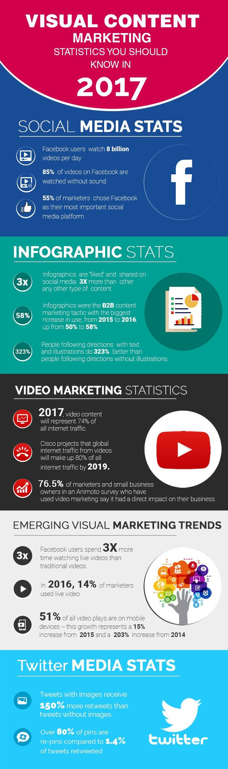 Visual Content Marketing - Statistics you should know in 2017   This #infographic goes through visual #SocialMedia and #ContentMarketing statistics you should know in 2017.   Some of the interesting statistics about visual content #marketing are following: 85% #Facebook videos are watched without sound. 55% Marketers consider Facebook their major marketing platform. 74% Internet traffic will be represented from videos content at the end of 2017. Landing pages with video lead to 800% more…
