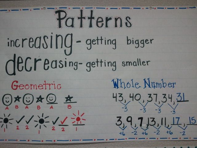 Patterns Anchor Charts#Repin By:Pinterest++ for iPad#