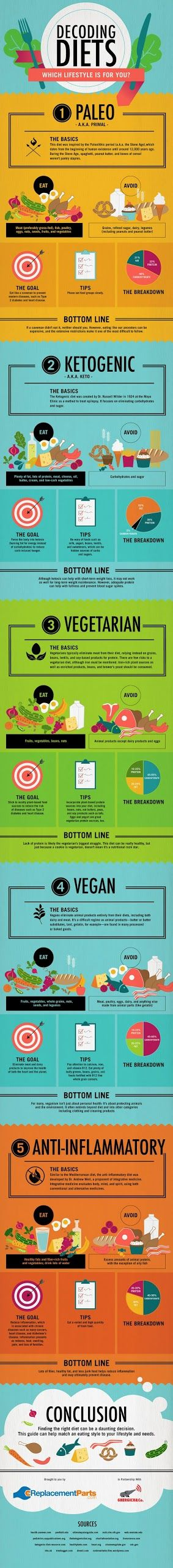 Paleo, Ketogenic, Vegetarian, Vegan, Anti-Inflammatory - Which one is right for you and your health? - Decoding Diets [Infographic]