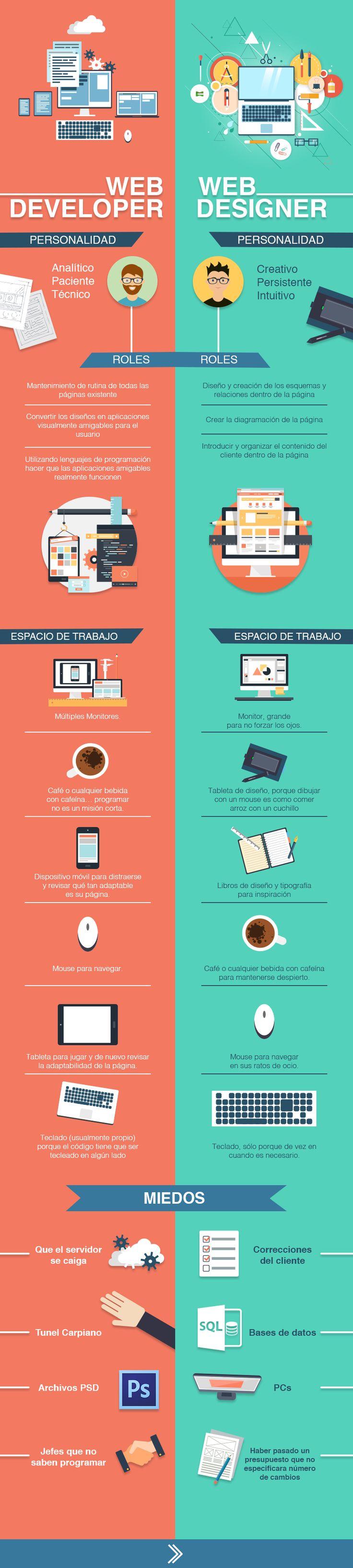 Diferencias entre un desarrollador y un diseñador web #infografia #infographic…