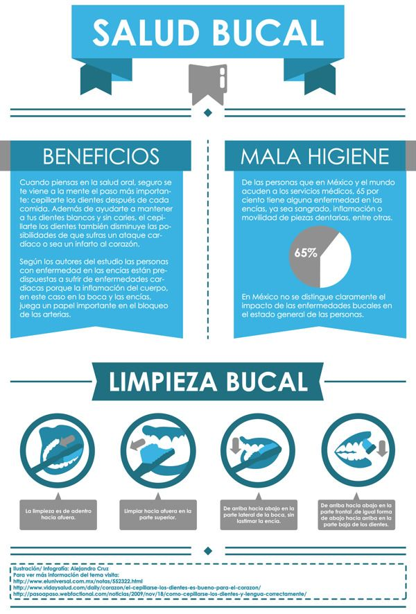 La importancia de la salud bucal - Natural, Orgánica y Latina by Laura Termini
