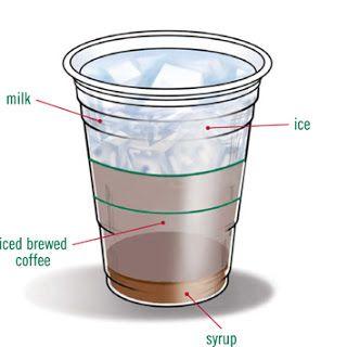 Starbucks Vanilla Iced Coffee (sub syrup for Vanilla Extract, & Use Half & Half or Almond Milk instead of regular milk)
