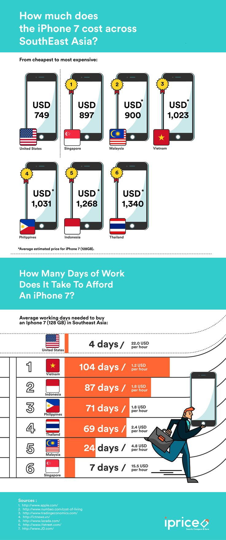 How Much Will The iPhone 7 Cost in South East Asia? #Infographic #Finance #Mobile