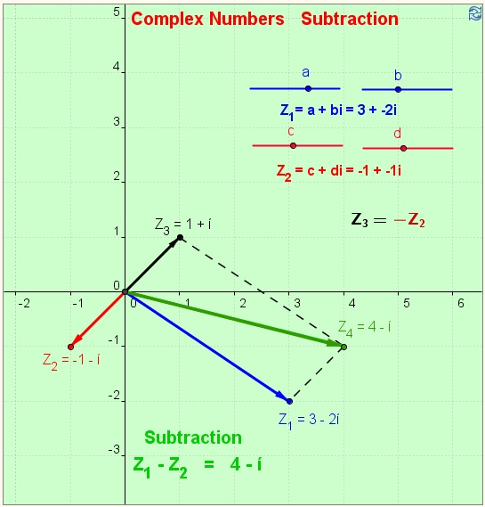Subtraction of Complex Numbers