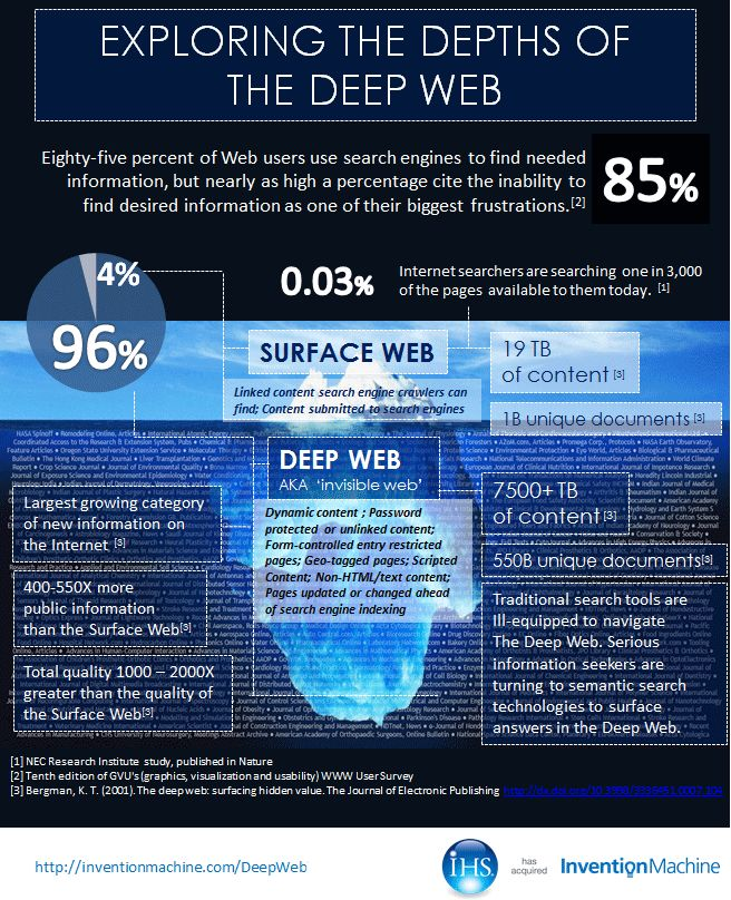 """What is the difference between the surface web and the deep web?  How much can Google really """"see""""?"""