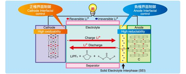 Research Announces: Global and China Lithium Battery Electrolyte Industry Report, 2014-2018