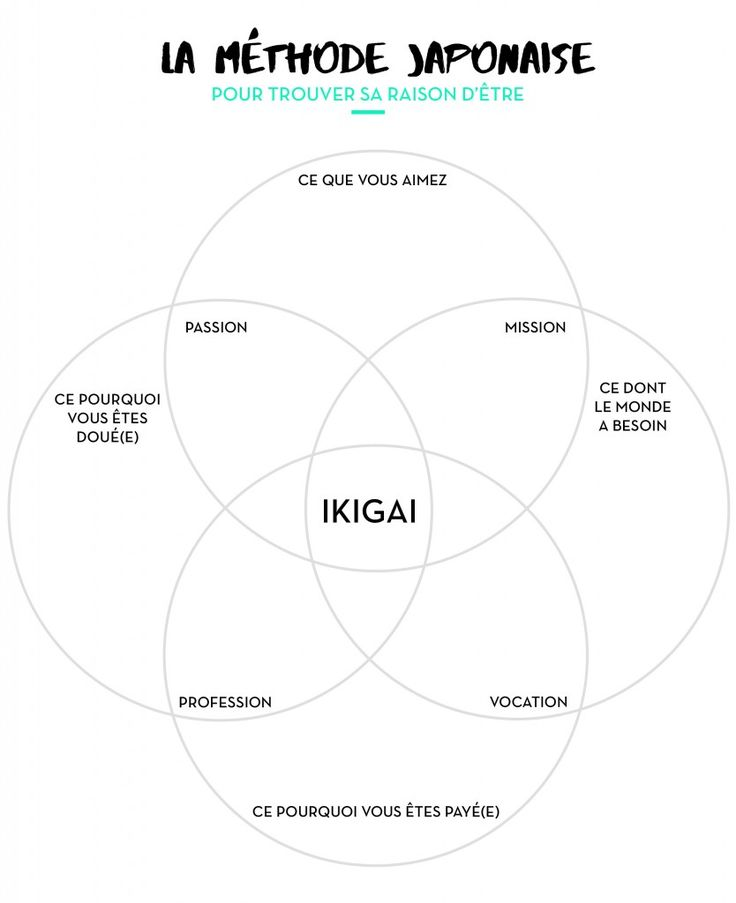 Ikigai, méthode japonaise pour donner un sens à ta vie