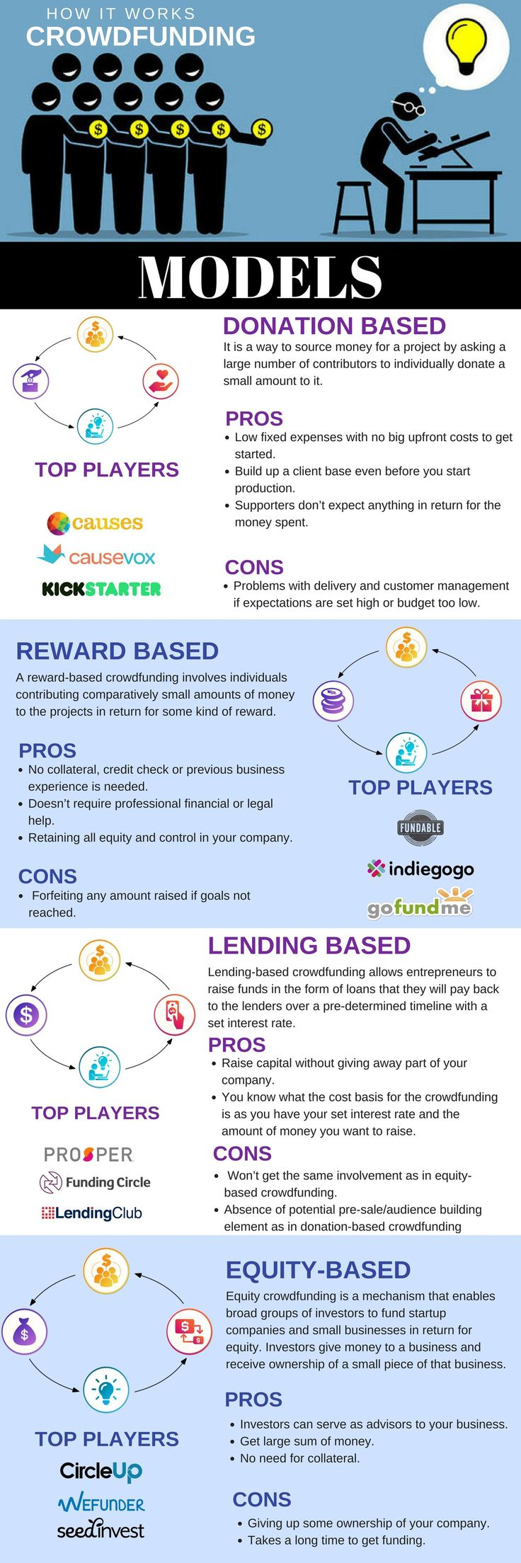 Different crowdfunding models! #infographic http://bit.ly/2mvUxoF