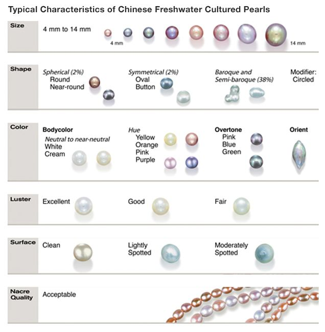 Typical Characteristics of Chinese Freshwater Cultured Pearls. GIA (112014)