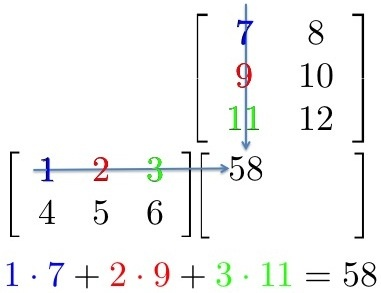 Better way to teach Matrix Multiplication. For Next time....wsih I had found this about a month ago