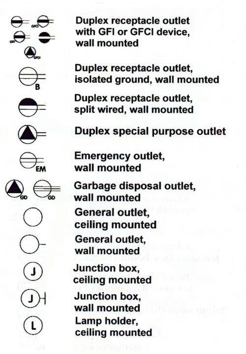 for stove schematic wiring diagram symbol for gfi schematic wiring diagram gfci symbols | sets • scenes • architecture • design | pinterest | symbols