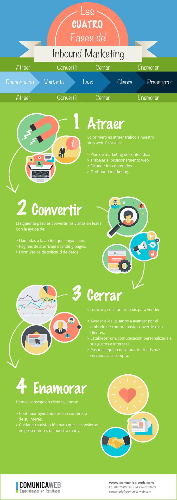 Las cuatro fases del Inbound Marketing. Infografía en español. #CommunityManager