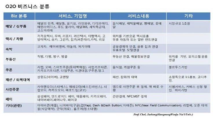 O2O 비즈니스 분류 - 아이보스 : 온라인마케팅, 인터넷마케팅 커뮤니티 오프라인 광고