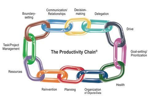 productivity - Google Search