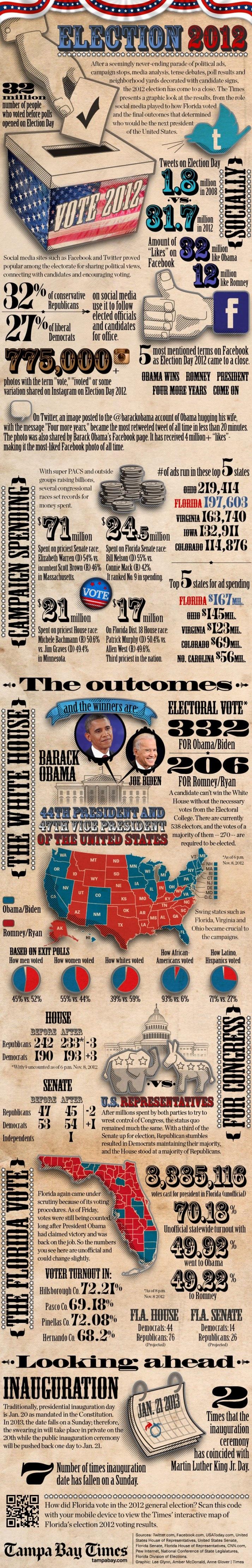 Infografía: las elecciones en FB y Twitter