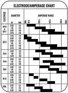 Welders Universe - Stick Electrode and Filler Rod Guide