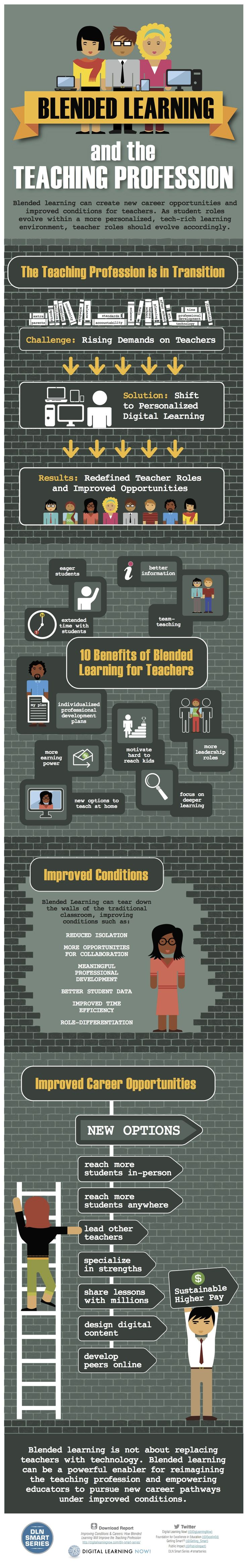 Blended Learning & Teaching Infographic: Blended learning is not about replacing teachers with technology. Blended learning can be a powerful enabler for reimagining the teaching profession and empowering educators to pursue new career pathways under improved conditions.