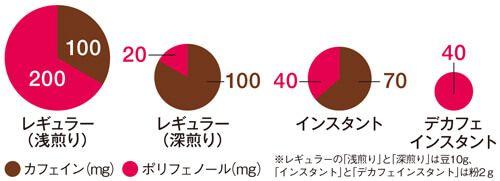 前回「1日3杯のコーヒーがダイエット&美容に効く」では、コーヒー博士である薬学博士の岡希太郎さんにお聞きしたコーヒーの健康効果について紹介しました。今回はコーヒートリビアからドリップコーヒーの淹れ方、コーヒー生活を充実させるコーヒープラスαのレシピを紹介します。