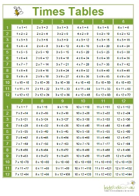 1000 images about math multiplication on pinterest for 13 times table trick