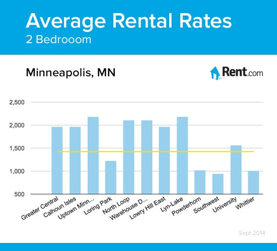 average rent for 1 bedroom apartment 28 images 2